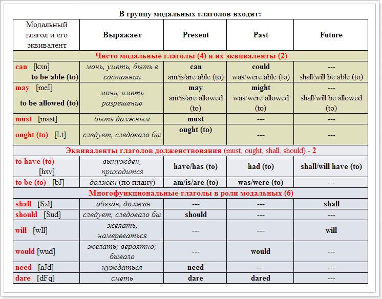 Модальные глаголы таблица