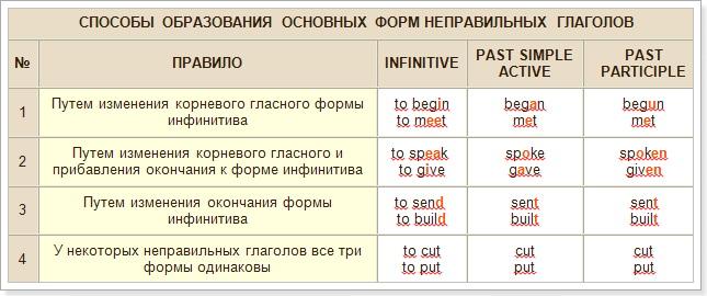 Неправильные глаголы аудио слушать