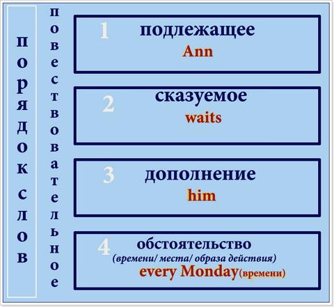 Порядок_слов_в_повествовательном_предложении
