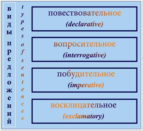 Виды предложений в английском языке