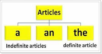 Артикли английский язык правила