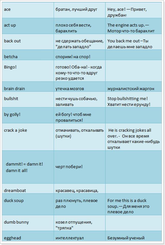 Сленг в русском языке от английского