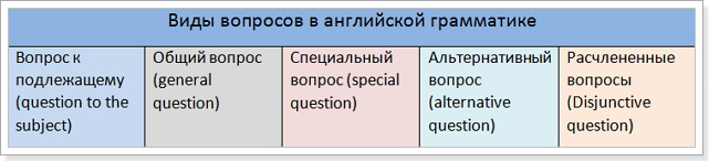 Английский язык как составить вопросительное предложение
