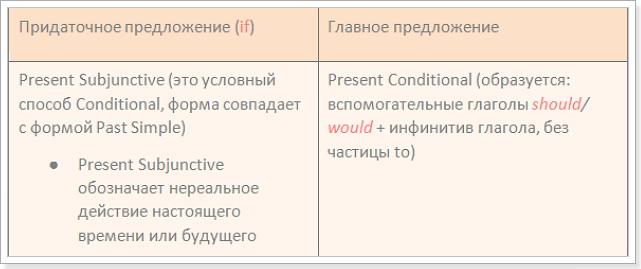 Условные предложения английского примеры