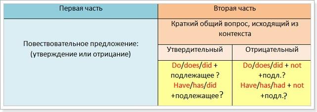 разделительные_вопросы