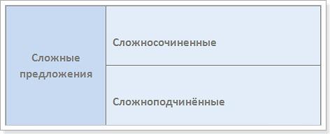 Условные предложения в английском языке схема