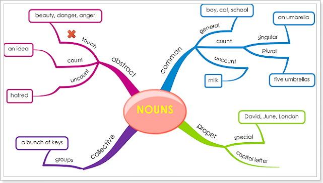 Семантическая классификация английских существительных