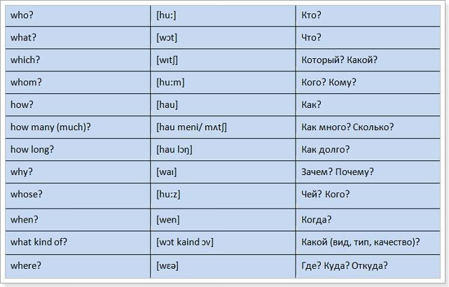 Таблица вопросительных слов