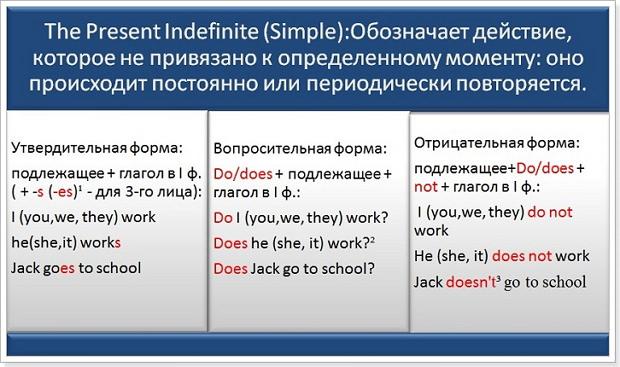 Present tenses в английском