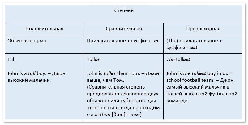 Прилагательные сравнительной степени англ список