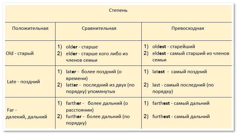 Английский образование степеней прилагательных