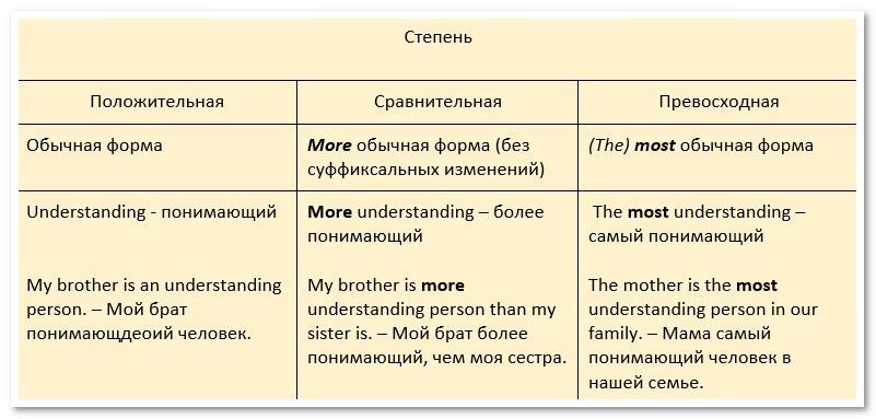Степени сравнения всех прилагательных английский