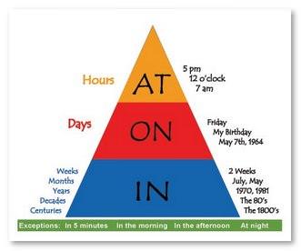 Дни недели с какими предлогами английский