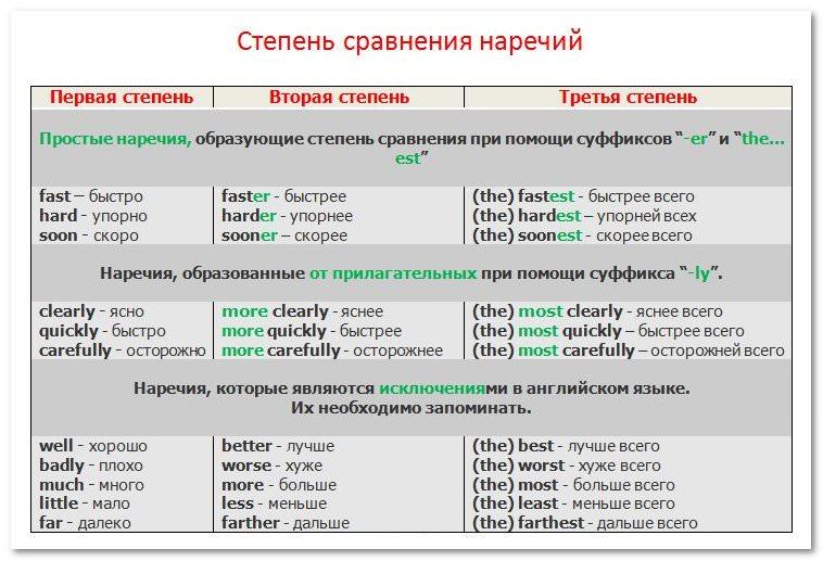 Примеры английских предложений с наречиями