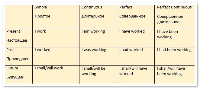 Временная форма глаголов в английском языке