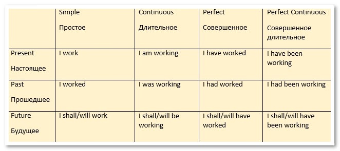 Таблица времен английского