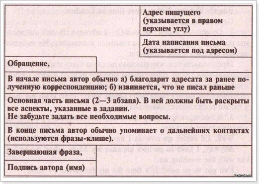 деловое письмо знакомство на английском