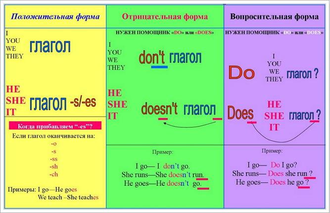 таблица в present simple