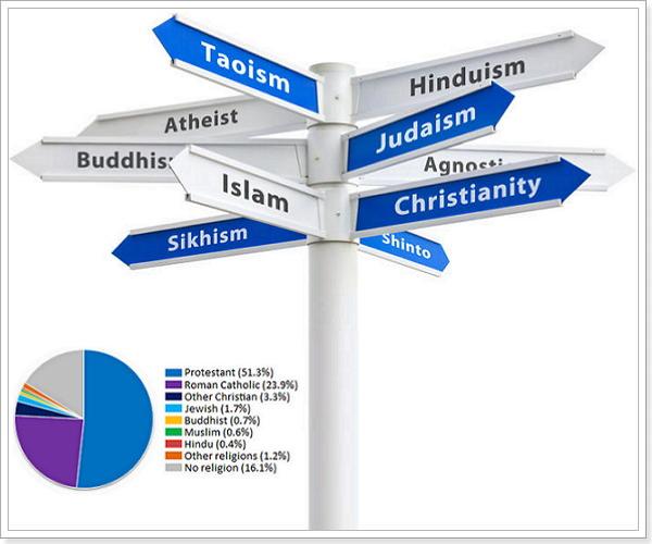 Лексика о религии на английском