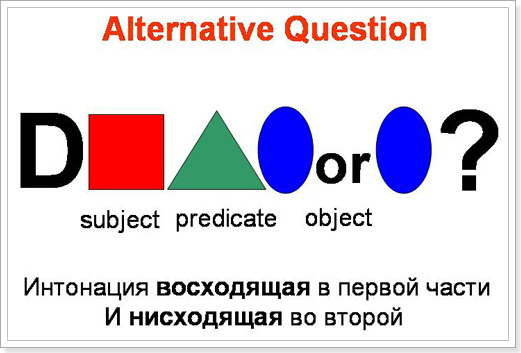 Схема Альтернативного Вопроса