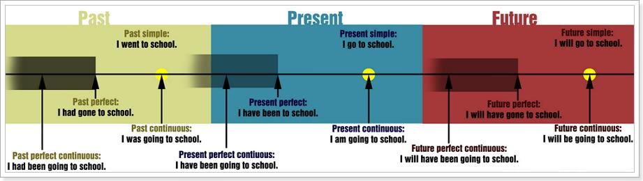 Сколько времен в английском?