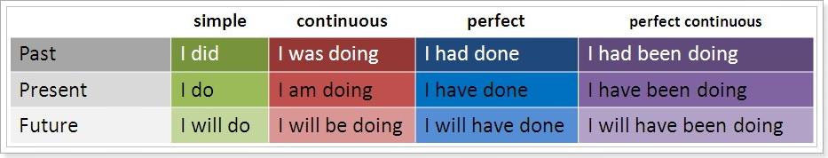 Сколько времен в английском языке?