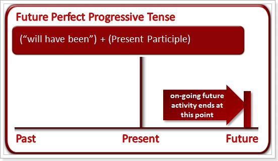 Future perfect continuous правила и примеры