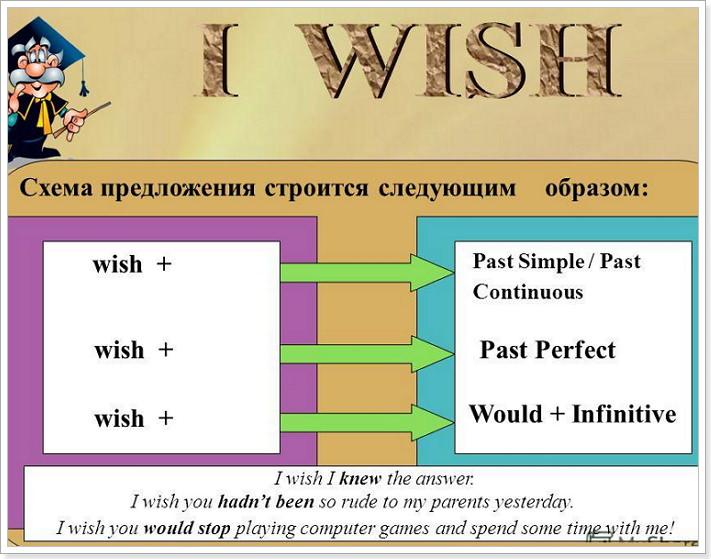 Subjunctive mood i wish