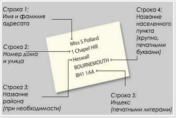 Написать адрес России на английском языке