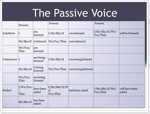 Самостоятельная по английскому языку passive voice