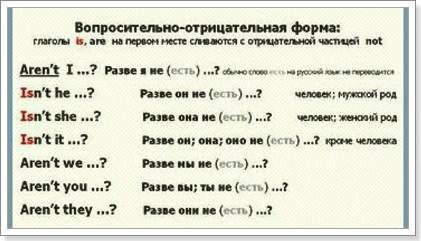Английский вопрос и отрицание